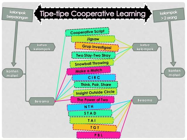 Tipe Kooperatif Learning