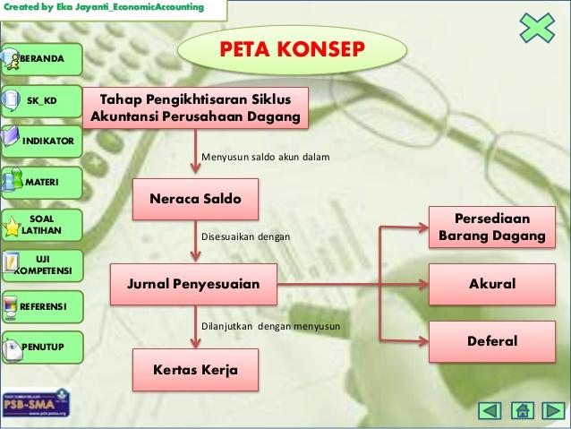 Peta Konsep Akuntansi Perusahaan